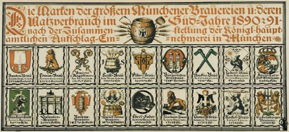 Munich Breweries from 1890